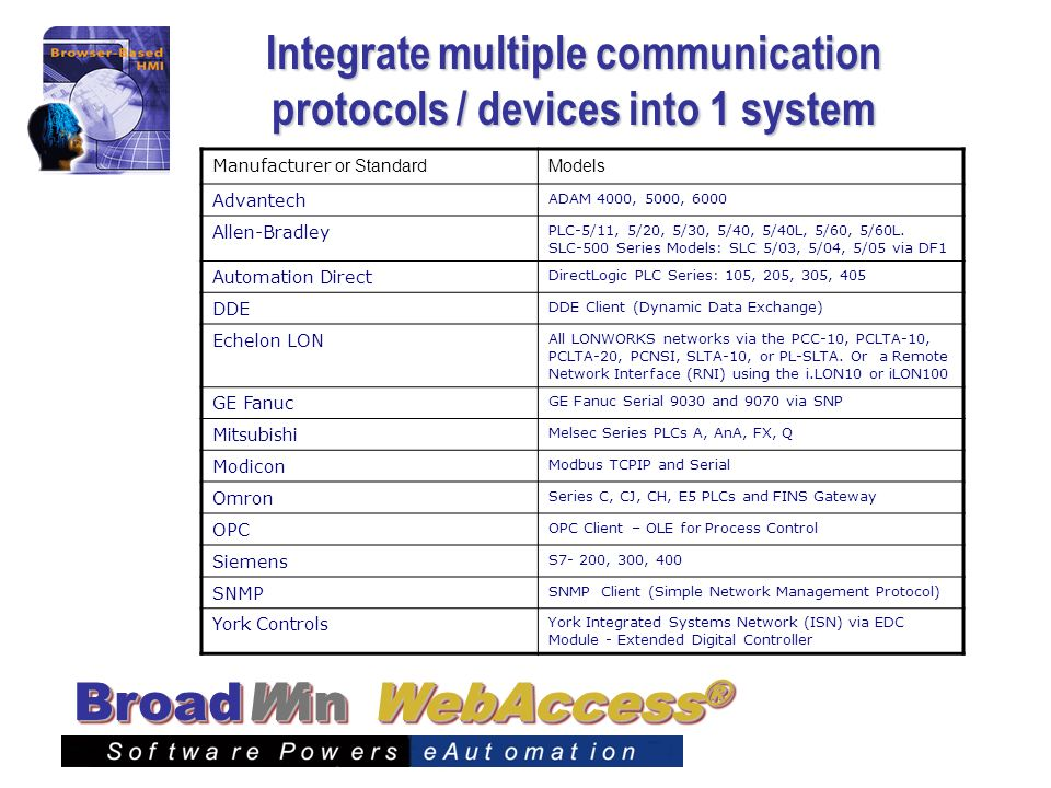 WebAccess ® BroadWin Integrate multiple communication protocols / devices into 1 system Manufacturer or Standard Models Advantech ADAM 4000, 5000, 600