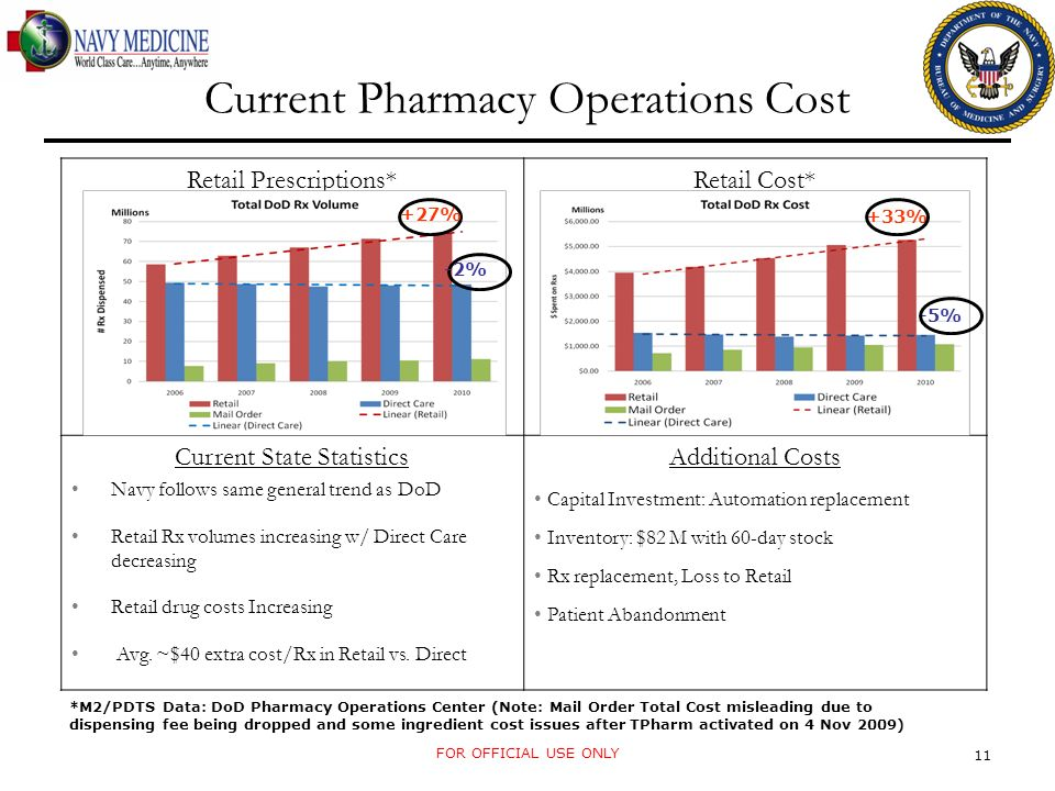 11 Current Pharmacy Operations Cost Retail Prescriptions*Retail Cost* Current State Statistics Navy follows same general trend as DoD Retail Rx volumes increasing w/ Direct Care decreasing Retail drug costs Increasing Avg.