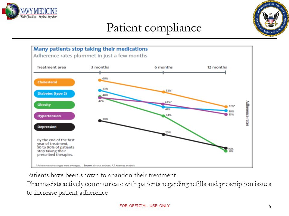 Patient compliance FOR OFFICIAL USE ONLY 9 Patients have been shown to abandon their treatment.