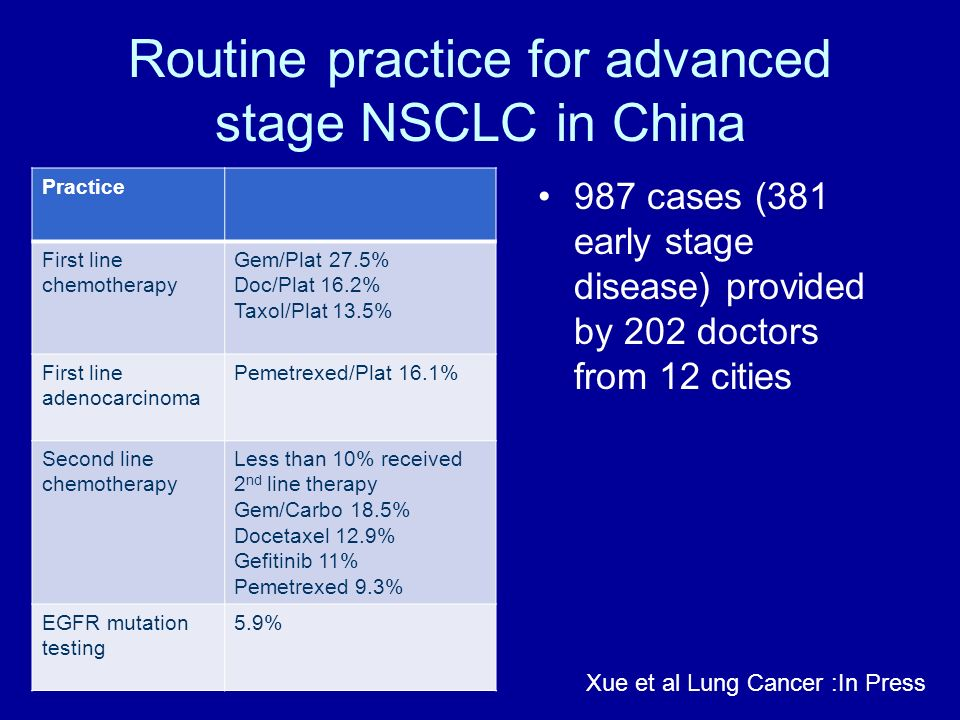 Routine practice for advanced stage NSCLC in China Practice First line chemotherapy Gem/Plat 27.5% Doc/Plat 16.2% Taxol/Plat 13.5% First line adenocar