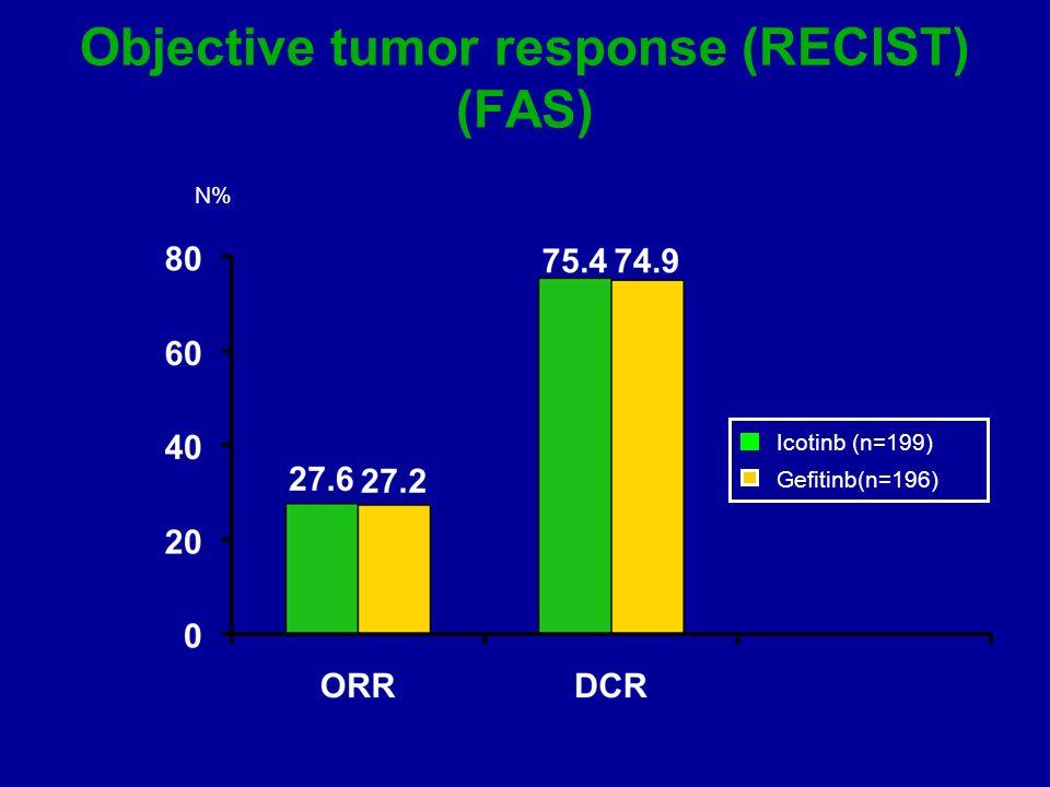 PFS is determined according to EGFR mutation status: ICOGEN data 0 0.2 0.4 0.6 0.8 1.0 Probability of PFS 50 100150200250300 350 400 Days PFS, progression-free survival Mutant Icotinib Gefitinib N 29 39 ORR 17/29 58.6% 21/39 53.8% Cox analysis with covariates HR (95% CI) = 0.743(0.406 1.358) Median Time 198 158 Log Rank P-Value : p=0.5551 Icotinib (mutation) Gefitinib (Mutation) Icotinib(wild type) Gefetinib (wild type)