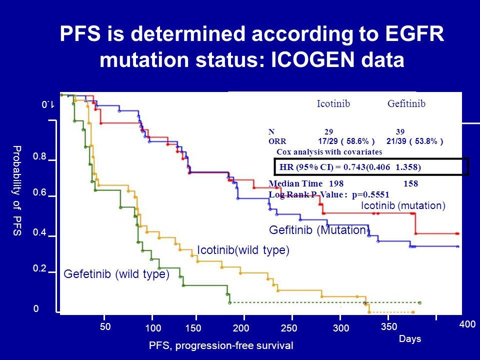 PFS is determined according to EGFR mutation status: ICOGEN data 0 0.2 0.4 0.6 0.8 1.0 Probability of PFS 50 100150200250300 350 400 Days PFS, progres