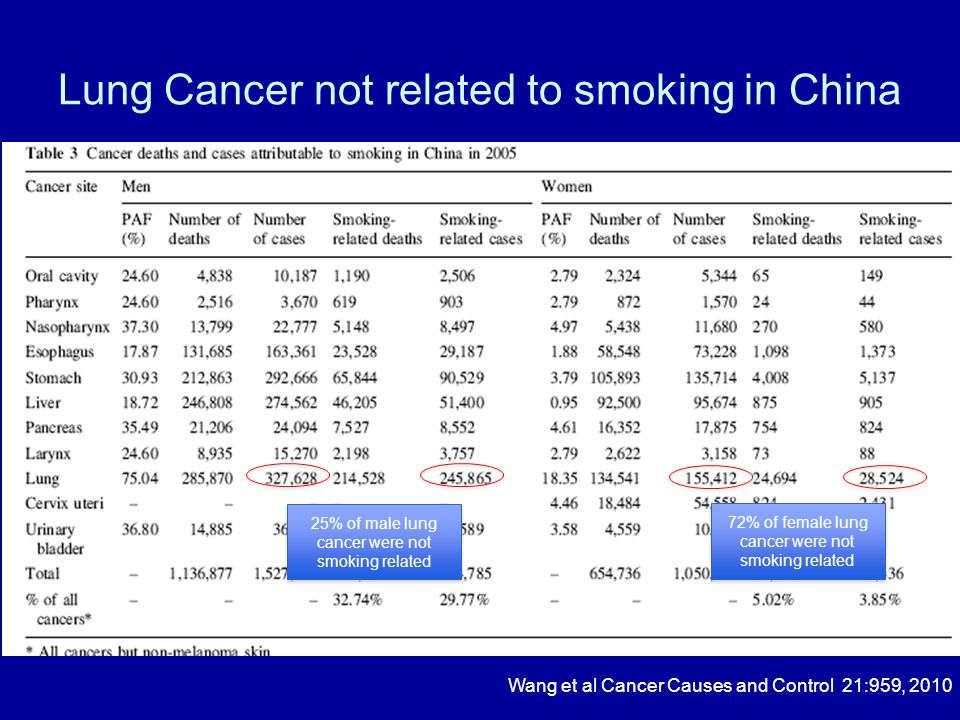 Oncogene in Chinese Patients with NSCLC An SJ,…Wu YL Plos ONE 7(6):e40109