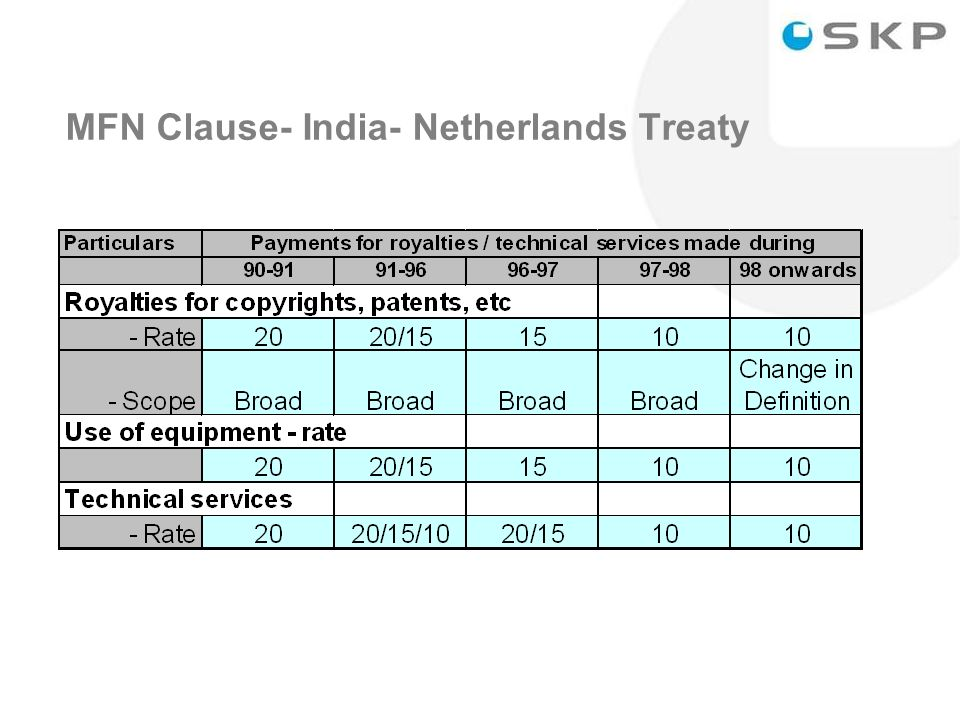 25 MFN Clause- India- Netherlands Treaty