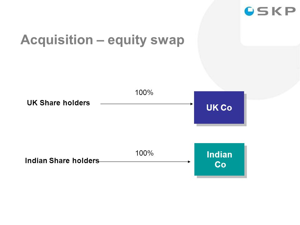 31 Acquisition – equity swap Indian Co Indian Co UK Co UK Share holders Indian Share holders 100%