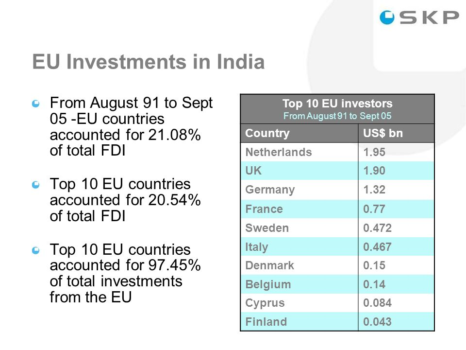 5 EU Investments in India From August 91 to Sept 05 -EU countries accounted for 21.08% of total FDI Top 10 EU countries accounted for 20.54% of total FDI Top 10 EU countries accounted for 97.45% of total investments from the EU Top 10 EU investors From August 91 to Sept 05 CountryUS$ bn Netherlands1.95 UK1.90 Germany1.32 France0.77 Sweden0.472 Italy0.467 Denmark0.15 Belgium0.14 Cyprus0.084 Finland0.043
