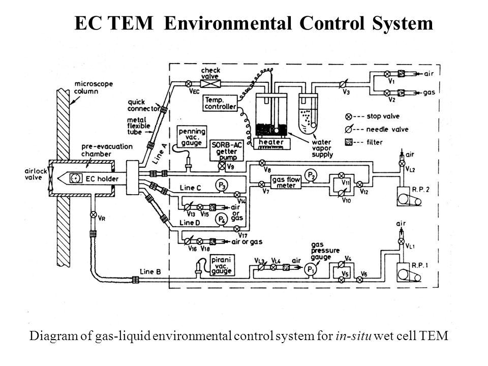 Diagram of gas-liquid environmental control system for in-situ wet cell TEM EC TEM Environmental Control System