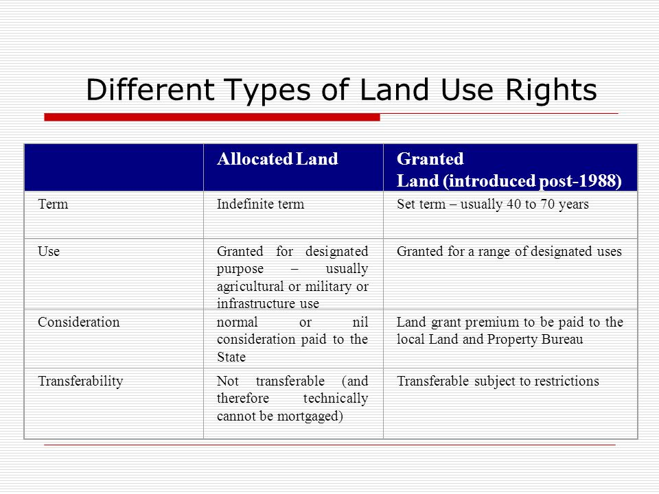 Different Types of Land Use Rights Allocated LandGranted Land (introduced post-1988) TermIndefinite termSet term – usually 40 to 70 years UseGranted f