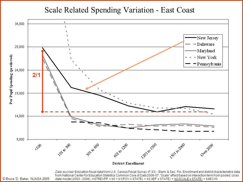 Scale Related Spending Variation - East Coast 2/1 © Bruce D.