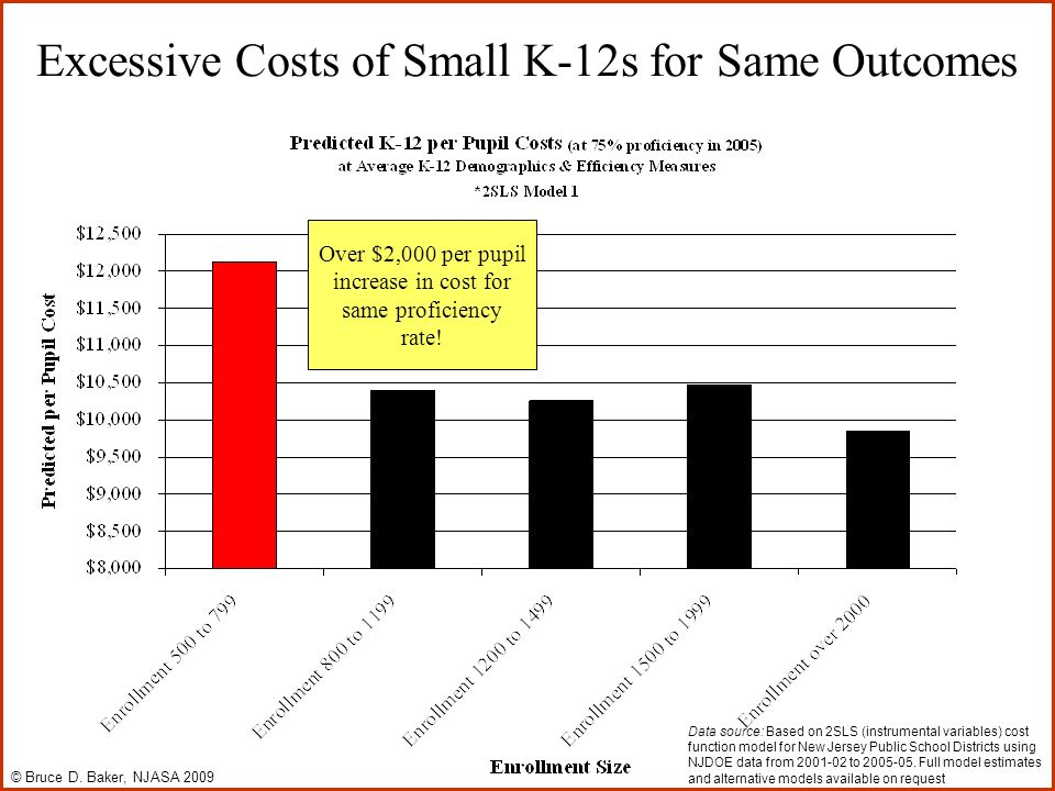Excessive Costs of Small K-12s for Same Outcomes Over $2,000 per pupil increase in cost for same proficiency rate.