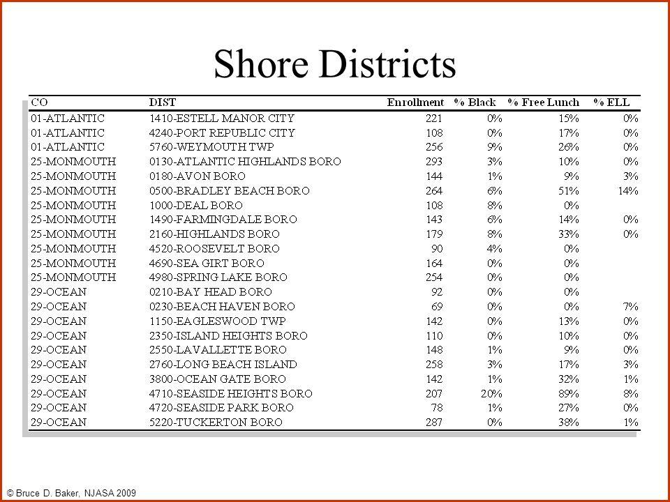 Shore Districts © Bruce D. Baker, NJASA 2009