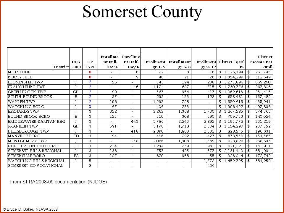 Somerset County From SFRA 2008-09 documentation (NJDOE) © Bruce D. Baker, NJASA 2009