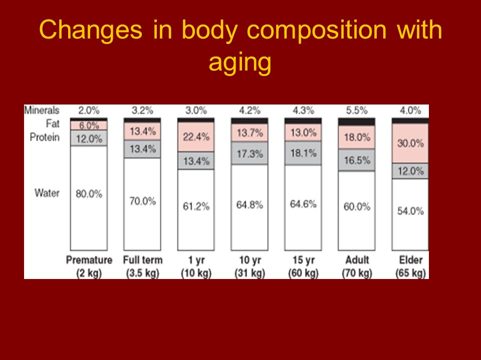 Pharmacodynamic changes with aging Increased receptor sensitivity Opioids Some benzodiazepines (e.g.