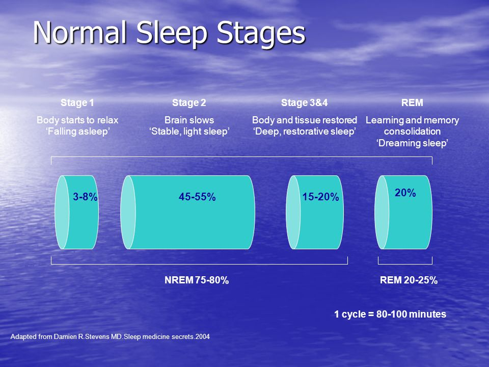 Normal Sleep Stages REM Learning and memory consolidation Dreaming sleep 3-8%45-55%15-20% 20% Stage 1 Body starts to relax Falling asleep Stage 2 Brai