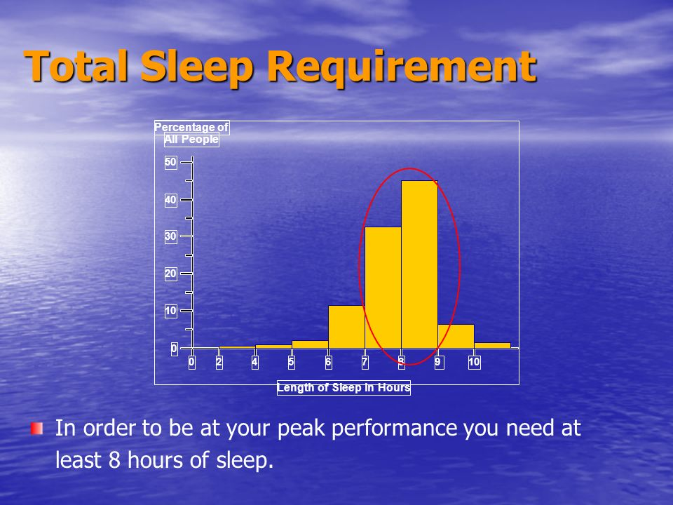 50 40 30 20 10 0 456789 Length of Sleep in Hours Percentage of All People 20 Total Sleep Requirement In order to be at your peak performance you need