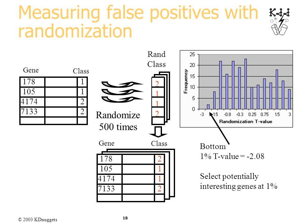 © 2003 KDnuggets 18 Measuring false positives with randomization Class Gene 178 105 4174 7133 11221122 Class 178 105 4174 7133 21122112 Rand Class 211