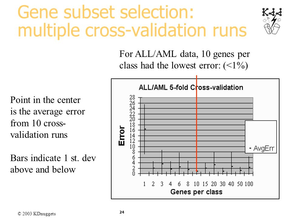 © 2003 KDnuggets 24 Gene subset selection: multiple cross-validation runs For ALL/AML data, 10 genes per class had the lowest error: (<1%) Point in th