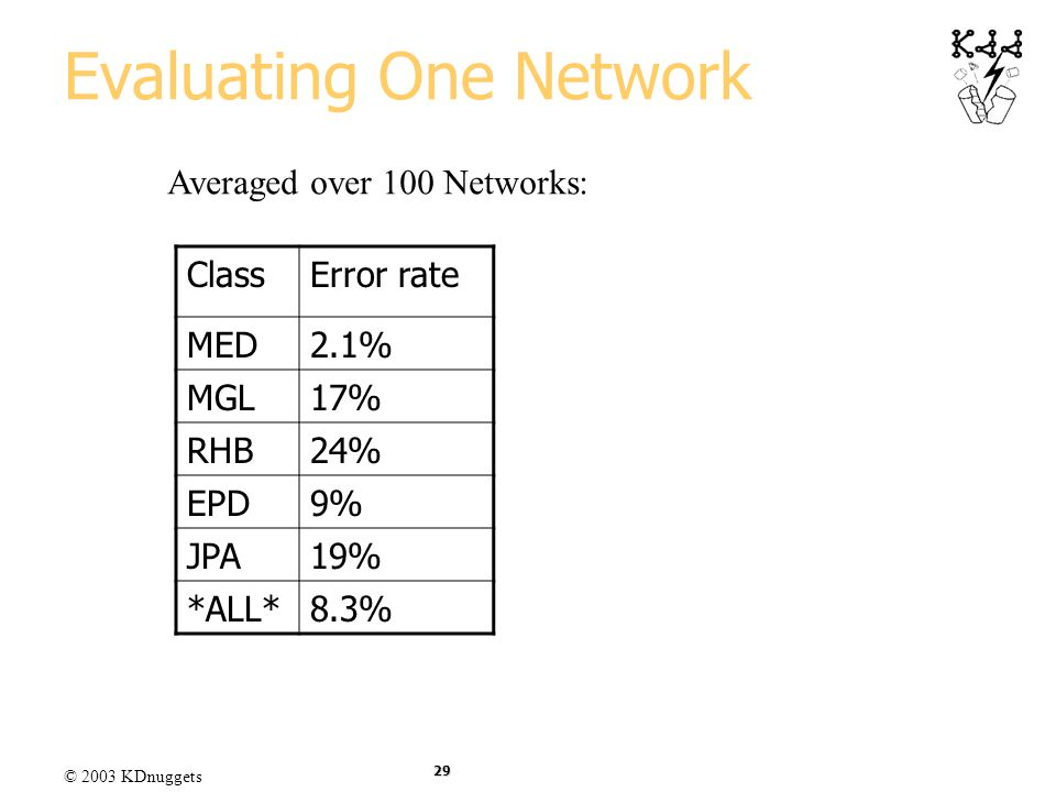 © 2003 KDnuggets 29 Evaluating One Network ClassError rate MED2.1% MGL17% RHB24% EPD9% JPA19% *ALL*8.3% Averaged over 100 Networks: