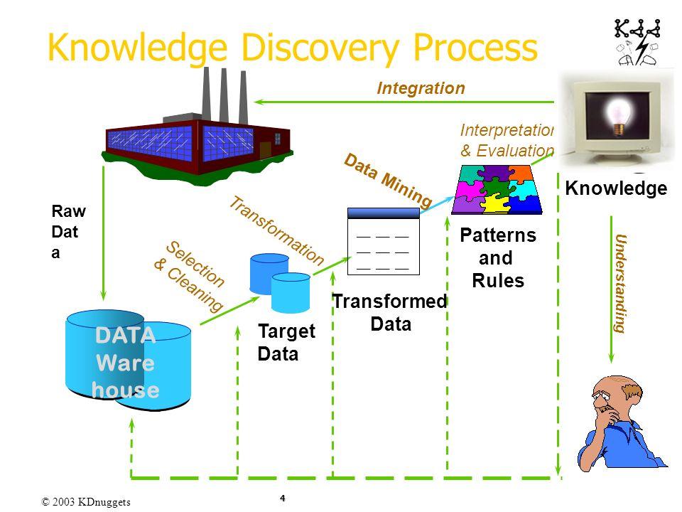© 2003 KDnuggets 4 ____ __ __ Transformed Data Patterns and Rules Target Data Raw Dat a Knowledge Data Mining Transformation Interpretation & Evaluati
