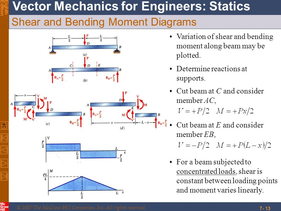 © 2007 The McGraw-Hill Companies, Inc. All rights reserved. Vector Mechanics for Engineers: Statics EighthEdition 7- 13 Shear and Bending Moment Diagr