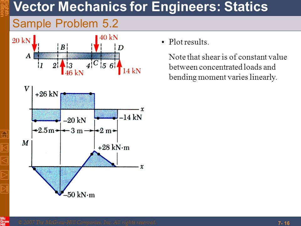 © 2007 The McGraw-Hill Companies, Inc. All rights reserved. Vector Mechanics for Engineers: Statics EighthEdition 7- 16 Sample Problem 5.2 Plot result