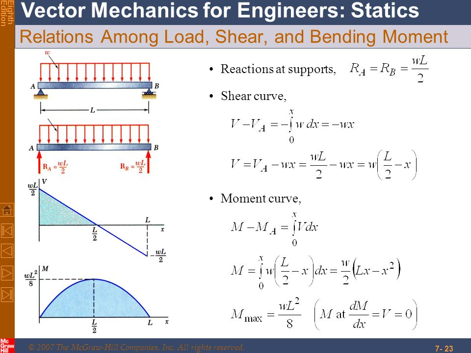 © 2007 The McGraw-Hill Companies, Inc. All rights reserved. Vector Mechanics for Engineers: Statics EighthEdition 7- 23 Relations Among Load, Shear, a
