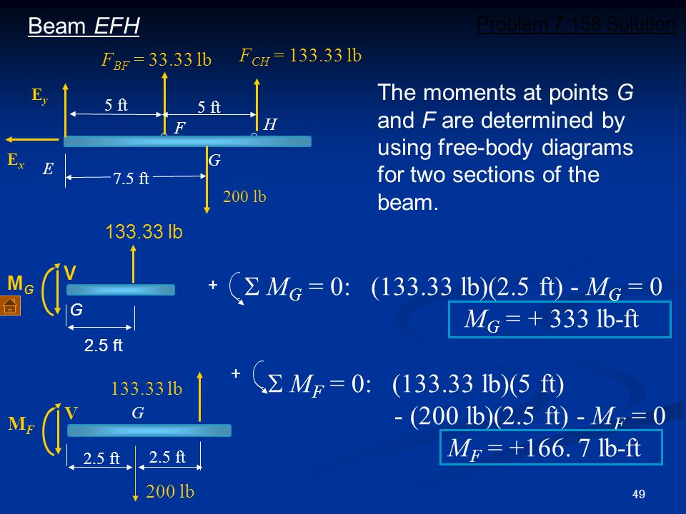 49 + E 7.5 ft 200 lb F H G EyEy ExEx 5 ft F CH = 133.33 lb F BF = 33.33 lb Beam EFH 133.33 lb 2.5 ft V MGMG G M G = 0: (133.33 lb)(2.5 ft) - M G = 0 M