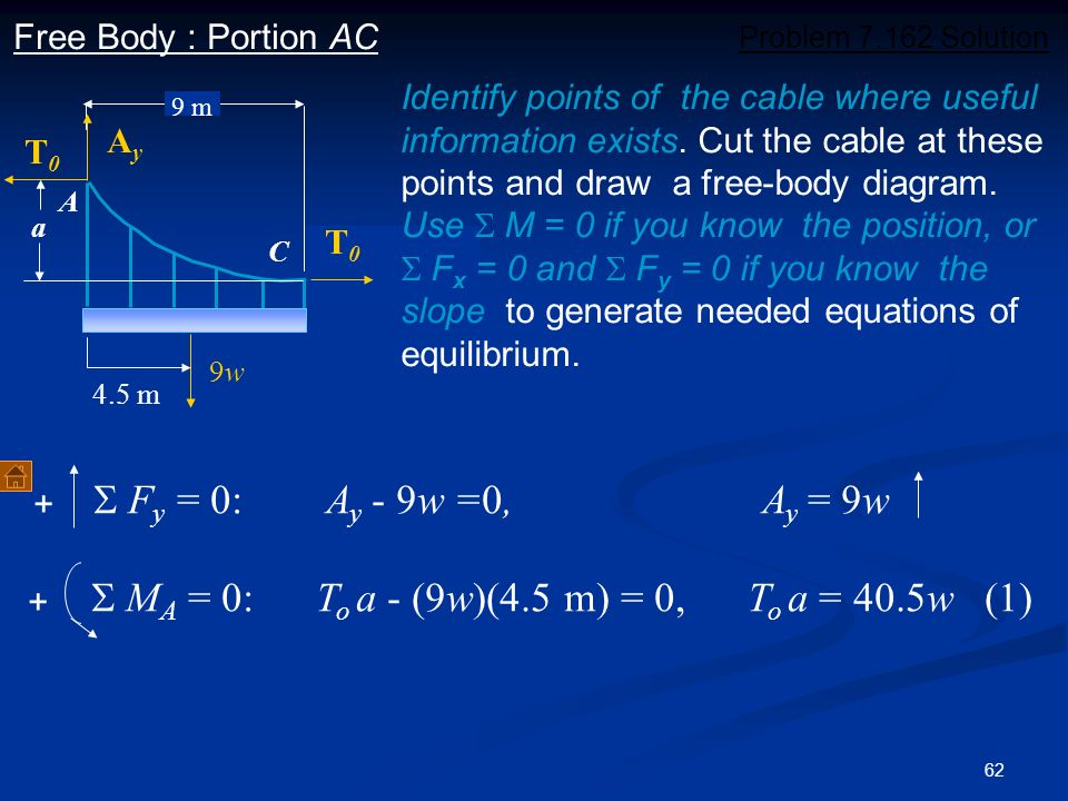 62 + Problem 7.162 Solution C A a 9 m AyAy T0T0 T0T0 Identify points of the cable where useful information exists. Cut the cable at these points and d