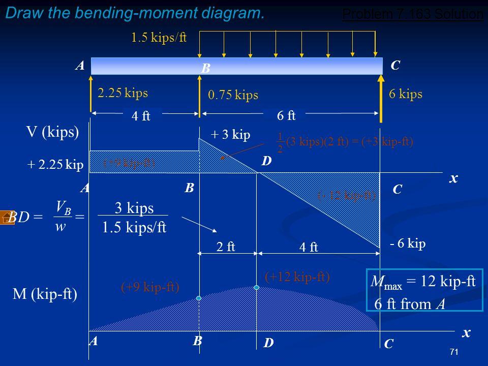 71 6 kips 1.5 kips/ft A B C 2.25 kips 0.75 kips 4 ft 6 ft Draw the bending-moment diagram. x + 2.25 kip + 3 kip - 6 kip A B C D 2 ft 4 ft V (kips) BD