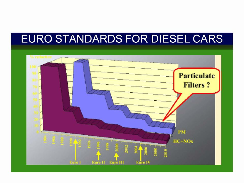 EURO STANDARDS FOR DIESEL CARS