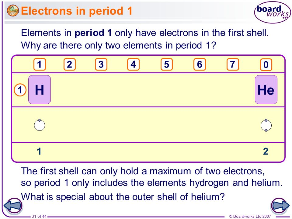 © Boardworks Ltd 200731 of 44 Electrons in period 1 Elements in period 1 only have electrons in the first shell. Why are there only two elements in pe