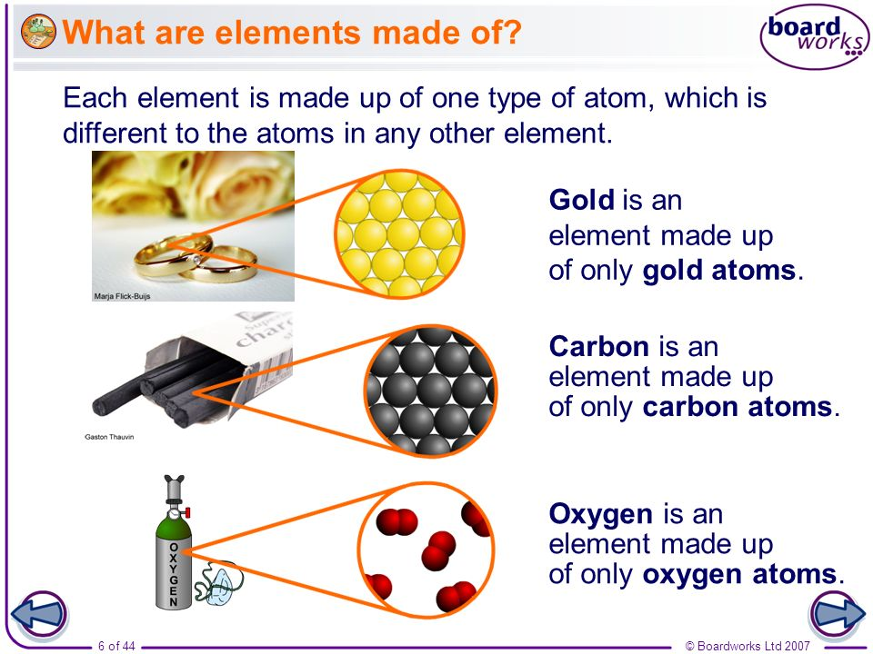 © Boardworks Ltd 20076 of 44 What are elements made of? Each element is made up of one type of atom, which is different to the atoms in any other elem