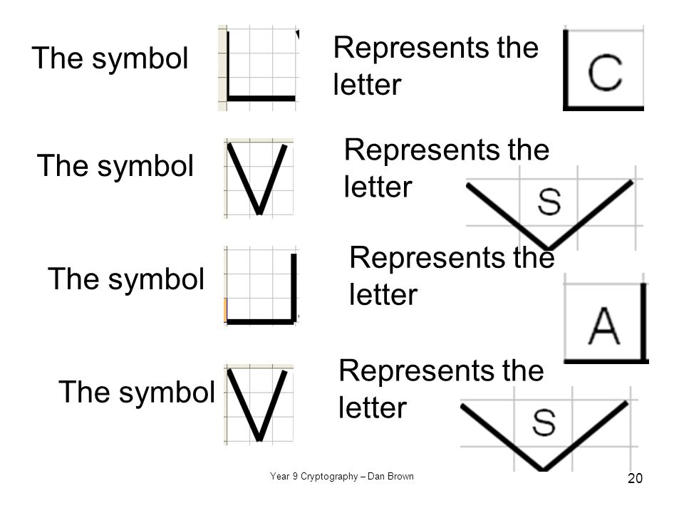 Year 9 Cryptography – Dan Brown 20 The symbol Represents the letter The symbol Represents the letter The symbol Represents the letter The symbol Repre