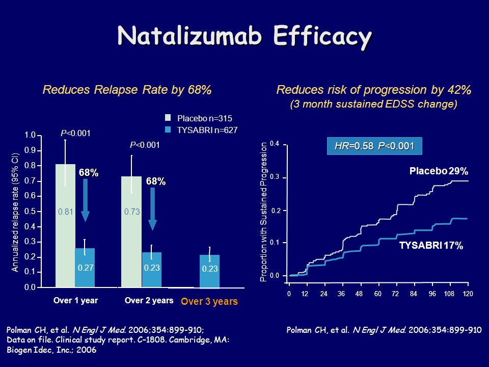 Reduces risk of progression by 42% (3 month sustained EDSS change) Placebo 29% TYSABRI 17% Proportion with Sustained Progression Polman CH, et al.