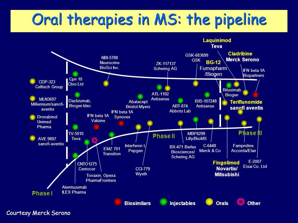 Phase I BiosimilarsInjectablesOralsOther MLN3697 Millennium/sanofi- aventis CDP-323 Celltech Group Dronabinol Unimed Pharma AVE 9897 sanofi-aventis Al