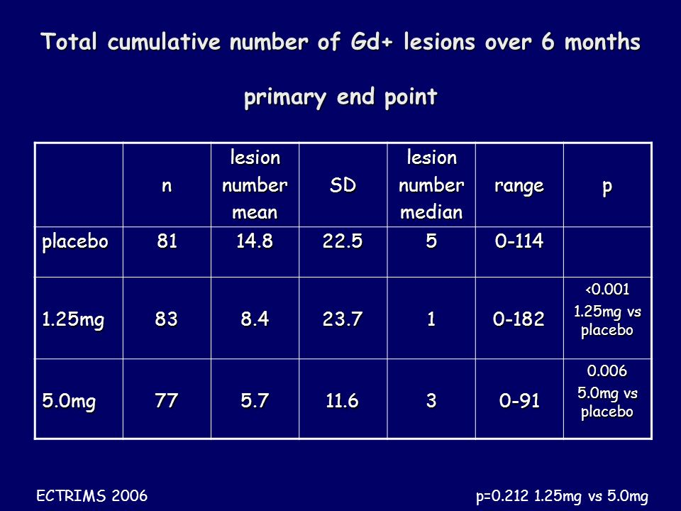 Total cumulative number of Gd+ lesions over 6 months primary end point nlesionnumbermeanSDlesionnumbermedianrangep placebo mg < mg vs placebo 5.0mg mg vs placebo p= mg vs 5.0mg ECTRIMS 2006
