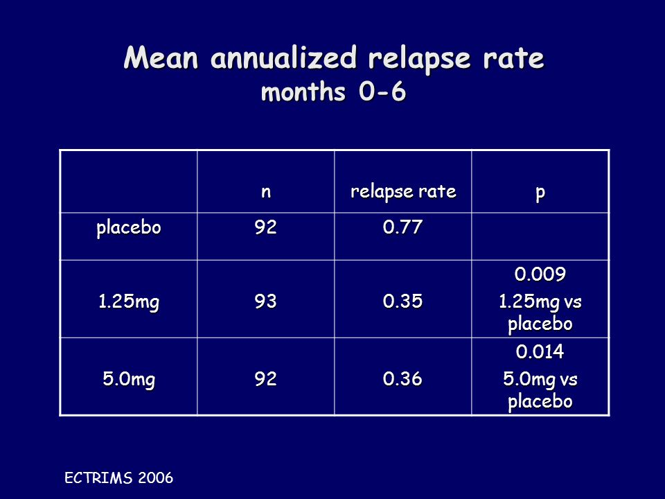 Mean annualized relapse rate months 0-6 n relapse rate p placebo mg mg vs placebo 5.0mg mg vs placebo ECTRIMS 2006
