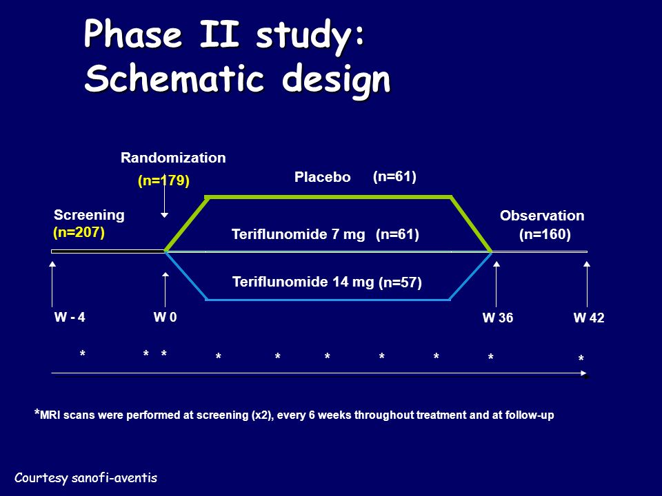 Phase II study: Schematic design Screening (n=207) Observation (n=160) W - 4 W 0 W 36W 42 **** * * * ** Placebo (n=61) Teriflunomide 7 mg (n=61) Teriflunomide 14 mg (n=57) * Randomization (n=179) * MRI scans were performed at screening (x2), every 6 weeks throughout treatment and at follow-up Courtesy sanofi-aventis