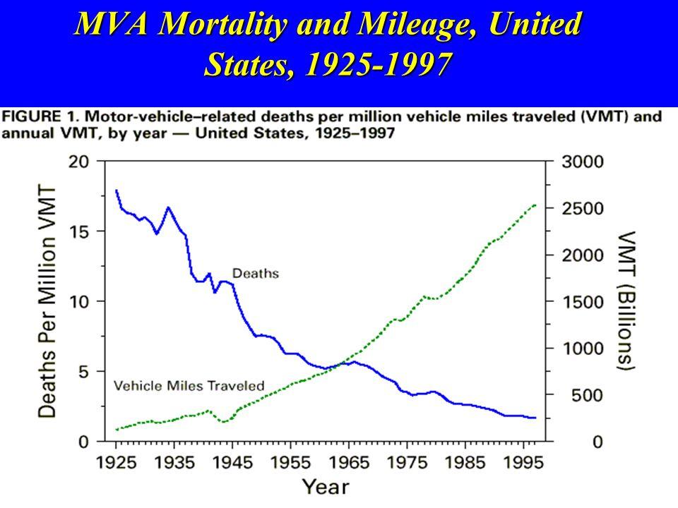 MVA Mortality and Mileage, United States, 1925-1997