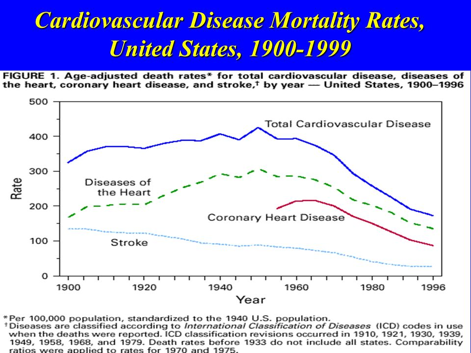 Cardiovascular Disease Mortality Rates, United States, 1900-1999