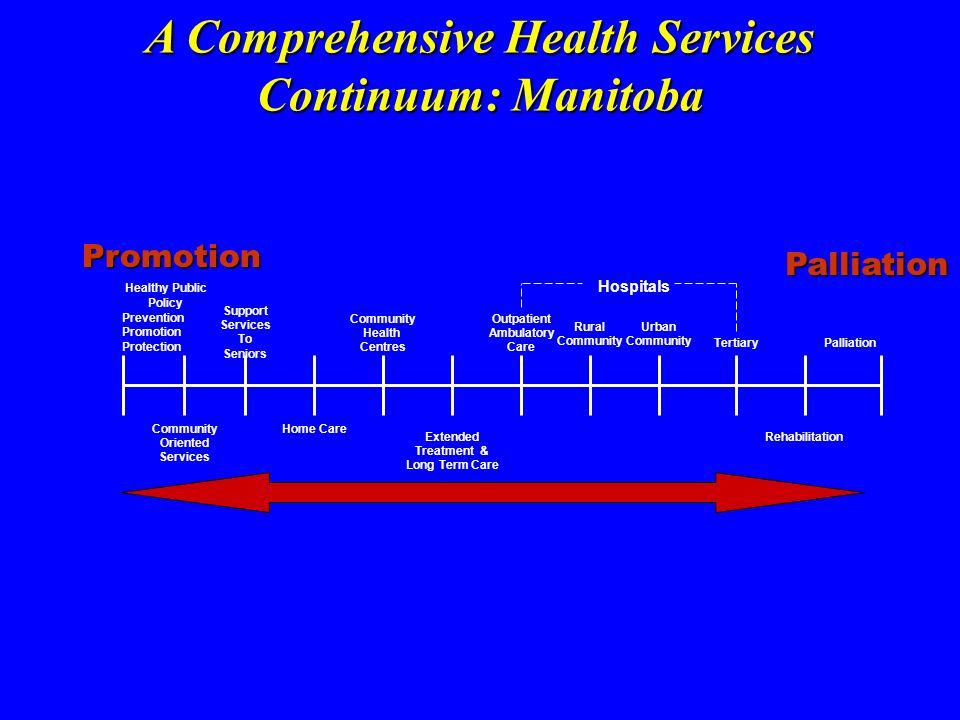 A Comprehensive Health Services Continuum: Manitoba Healthy Public Policy Prevention Promotion Protection Community Oriented Services Support Services To Seniors Home Care Community Health Centres Extended Treatment & Long Term Care Outpatient Ambulatory Care Rural Community Urban Community Tertiary Rehabilitation Palliation Hospitals Promotion Palliation