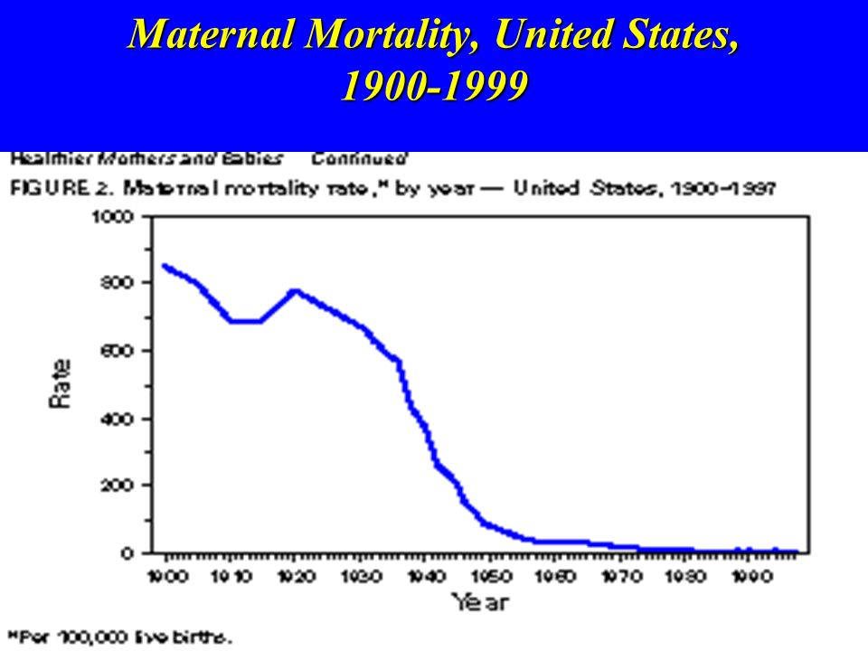 Maternal Mortality, United States, 1900-1999
