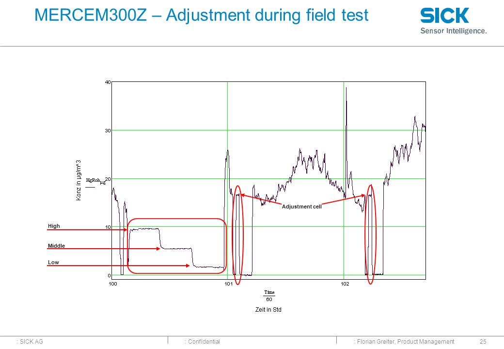 : SICK AG: Confidential: Florian Greiter, Product Management25 MERCEM300Z – Adjustment during field test High Middle Low Adjustment cell