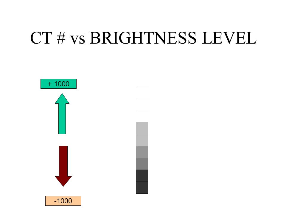 CT # vs BRIGHTNESS LEVEL + 1000 -1000