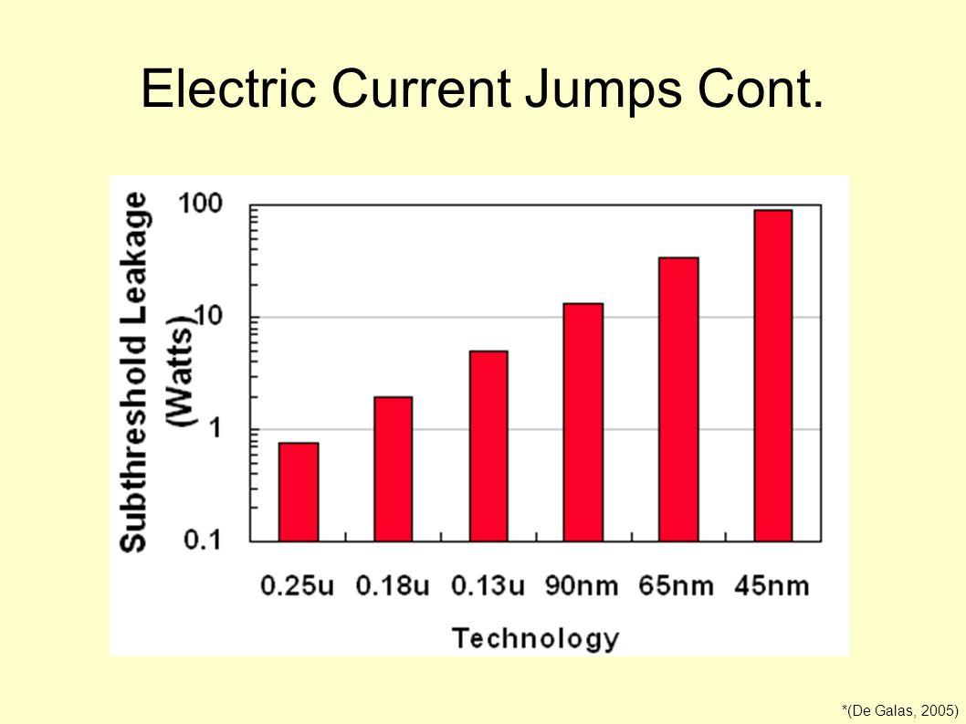 Electric Current Jumps Cont. *(De Galas, 2005)