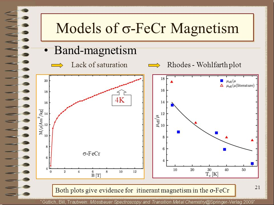 21 Band-magnetism Lack of saturationRhodes - Wohlfarth plot 4K4K Models of -FeCr Magnetism -FeCr Both plots give evidence for itinerant magnetism in t