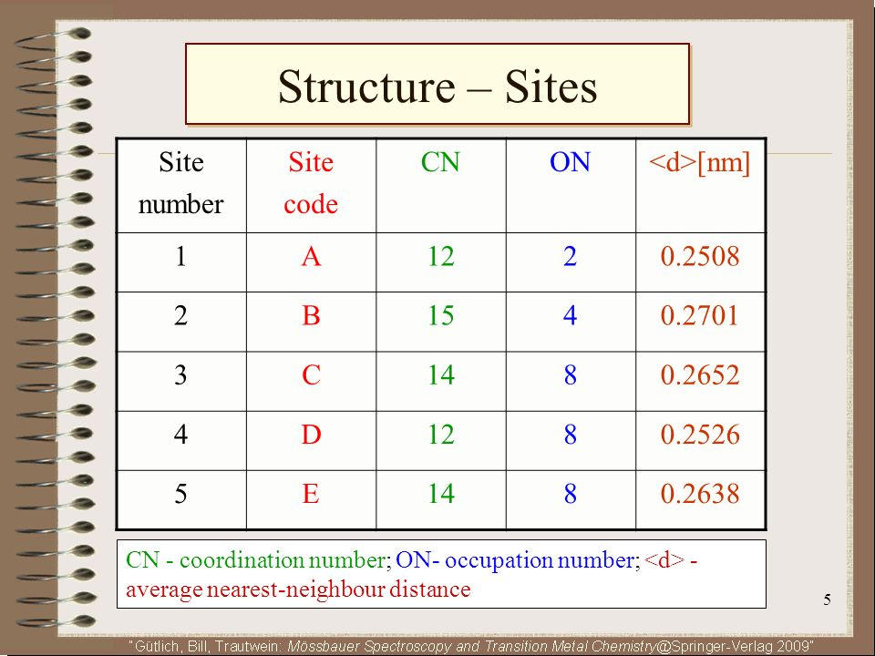 6 Structure – Sites The plot shows all 5 sites with all their NN-neighbours.