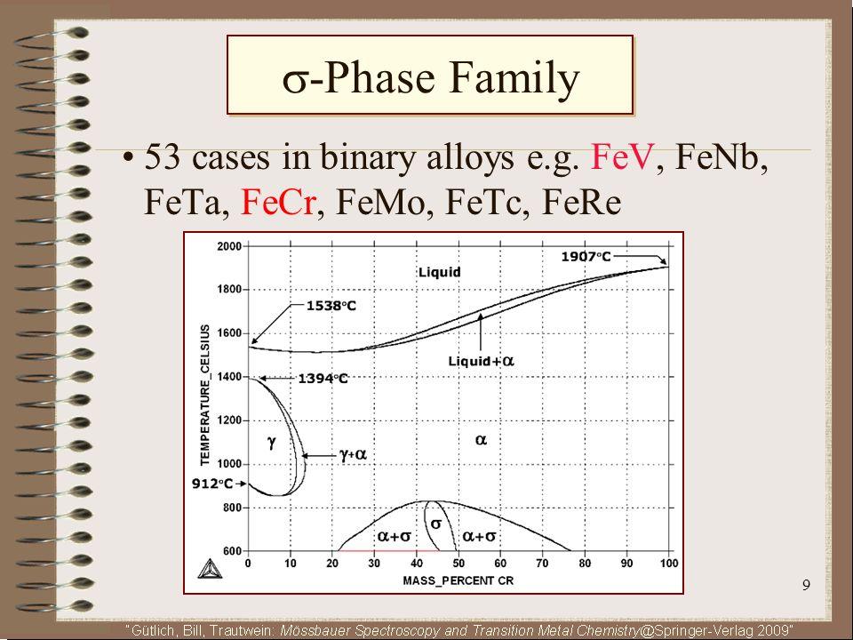 20 Models of -FeCr Magnetism Ferrimagnetism 1 = 2.0 B 2 = 1.5 B B 1 = 18 T B 2 = 13 T B exp 4 T Band-magnetism