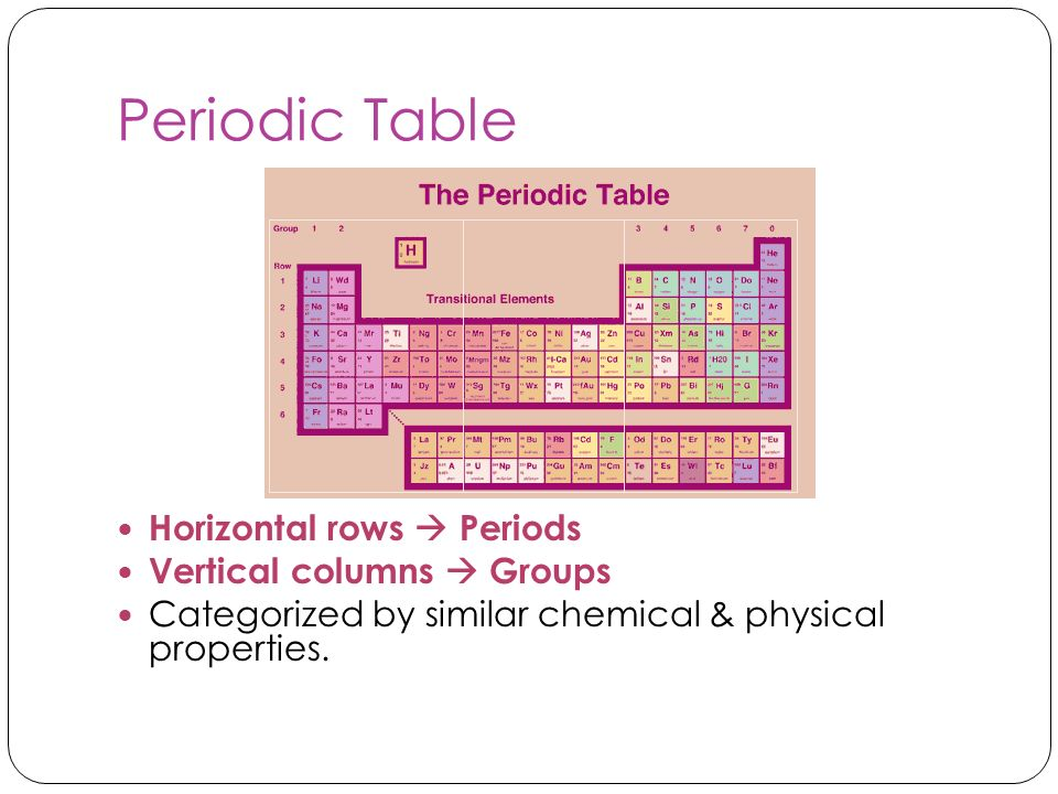 Periodic Table Horizontal rows Periods Vertical columns Groups Categorized by similar chemical & physical properties.