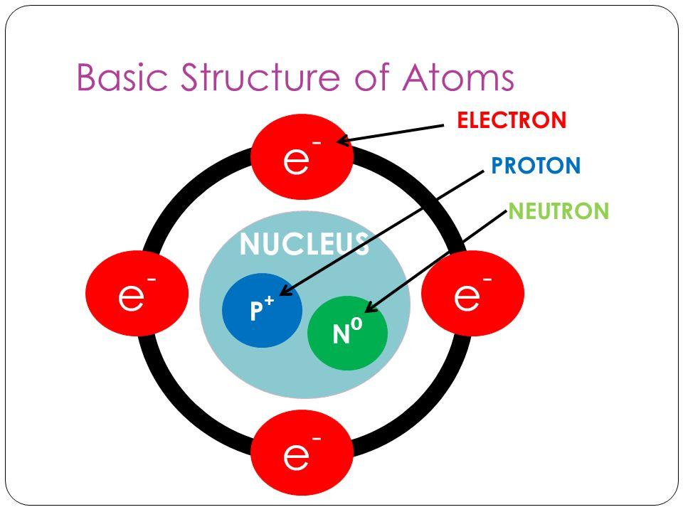 Basic Structure of Atoms e-e- e-e- e-e- e-e- NUCLEUS P+P+ N0N0 ELECTRON PROTON NEUTRON